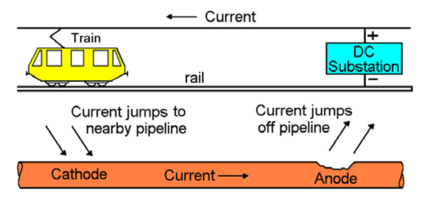 Figure 1: Stray current due to an electric railway.